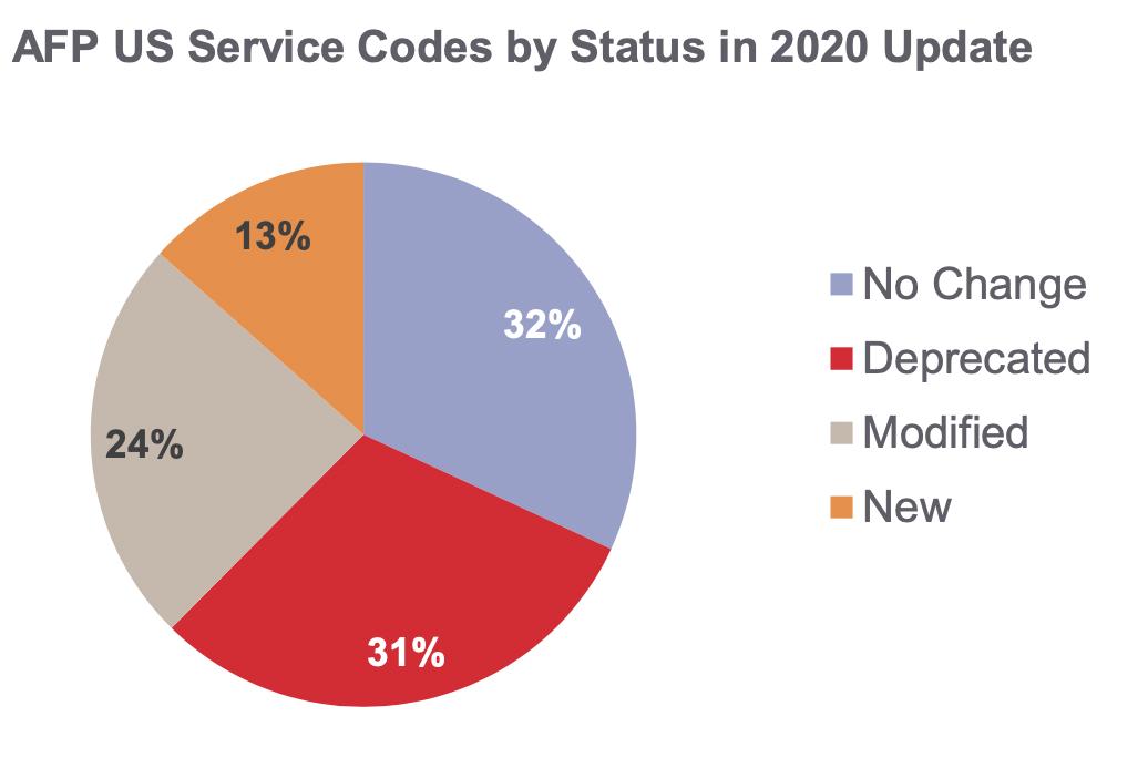 Breakdown AFP service code updates