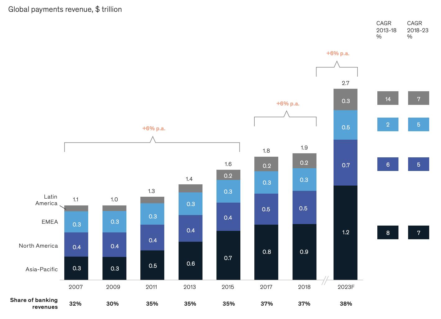 Global payments revenue graph