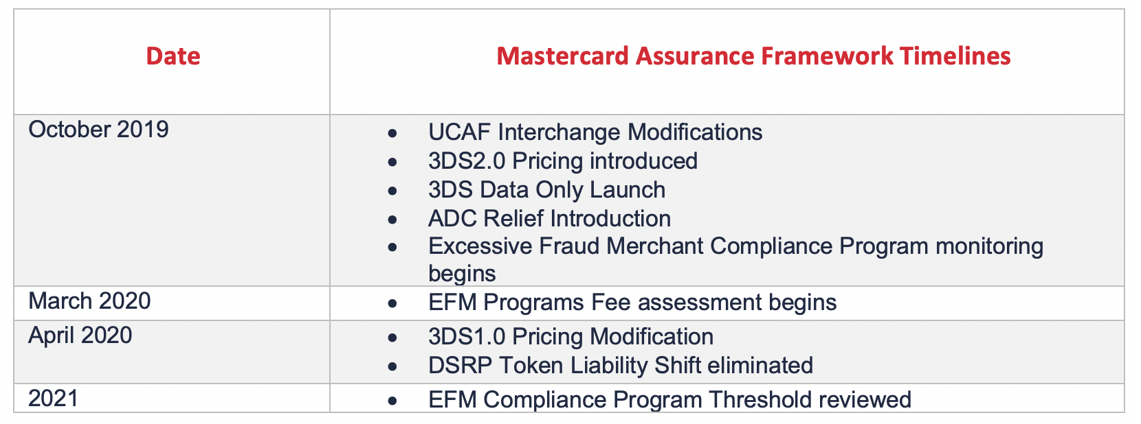 table showing matercard's assurance framework timelines