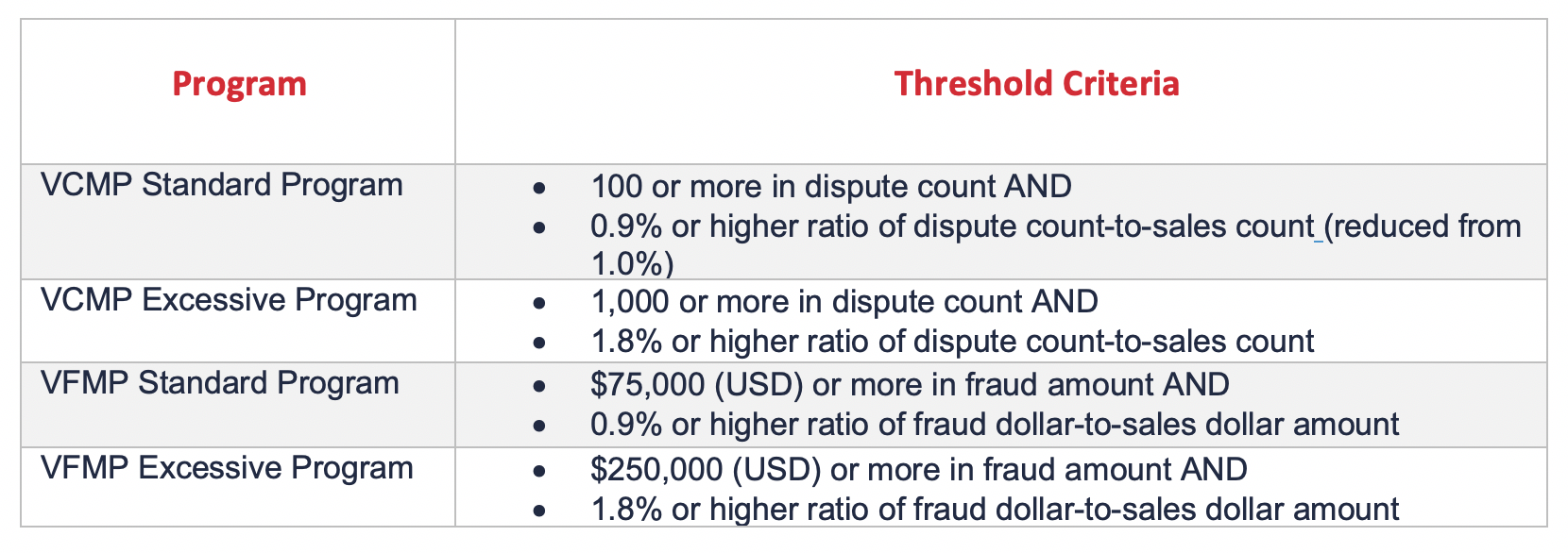 table showing visa's card brand thresholds