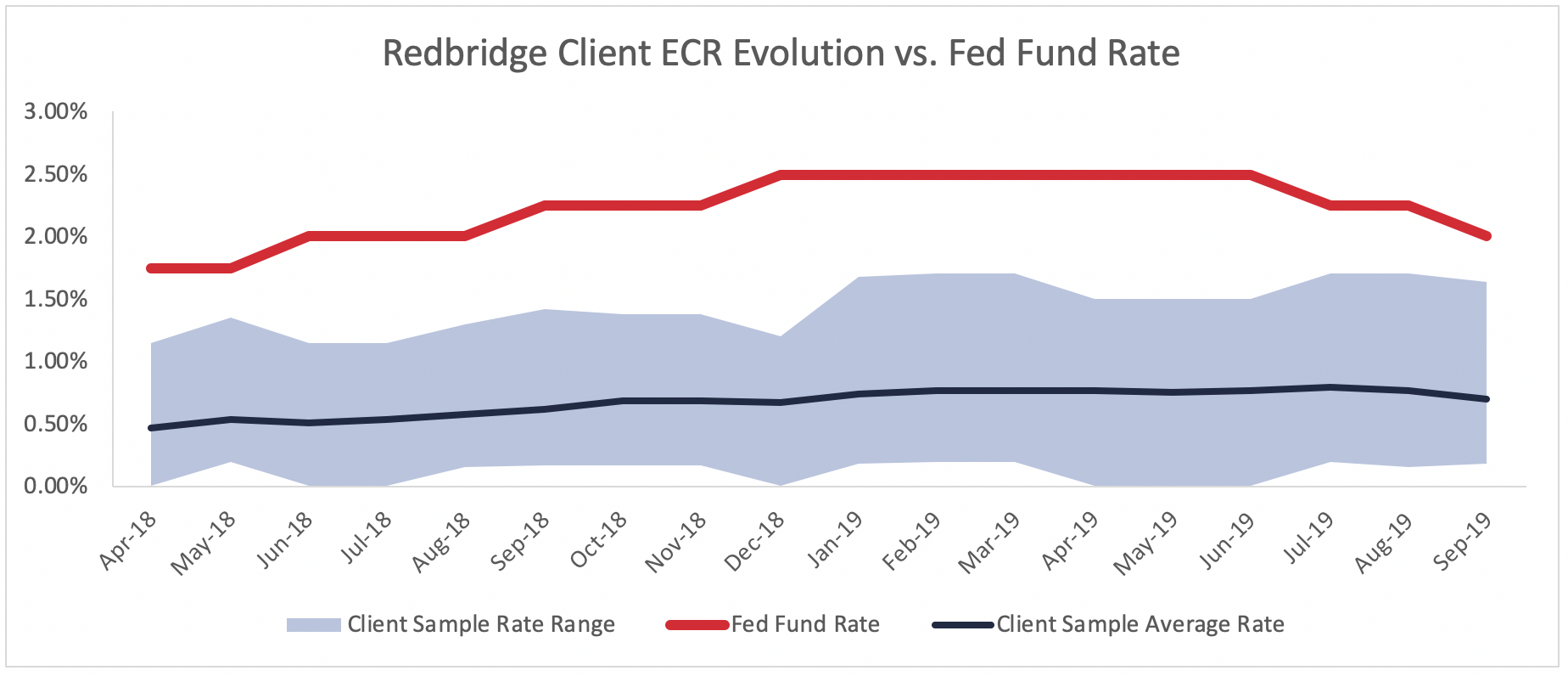 Graph showing redbridge clients' ecr evolution vs fed fund rate